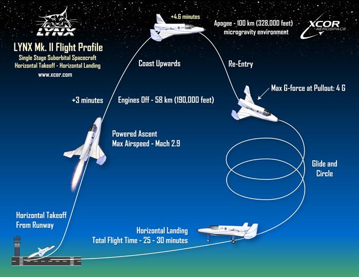 Xcor Lynx Mark-II Space Flight Profile